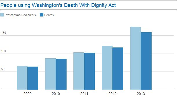 guardian-washington-deaths-chart.jpg