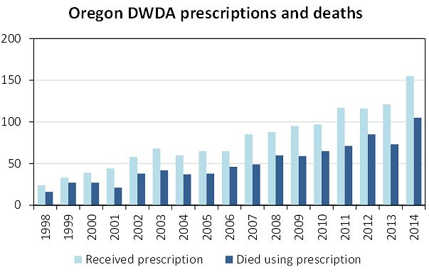 oregon-dwda-deaths.jpg