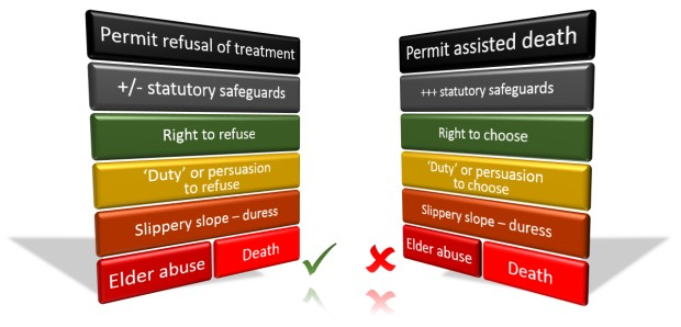 Parallel theoretical risks: refusal of life-saving medical treatment, and assisted dying