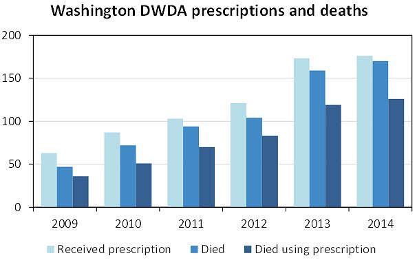 washington-dwda-deaths.jpg