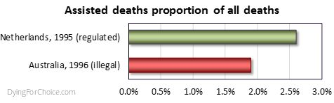 Dutch and Australian assisted dying rates compared