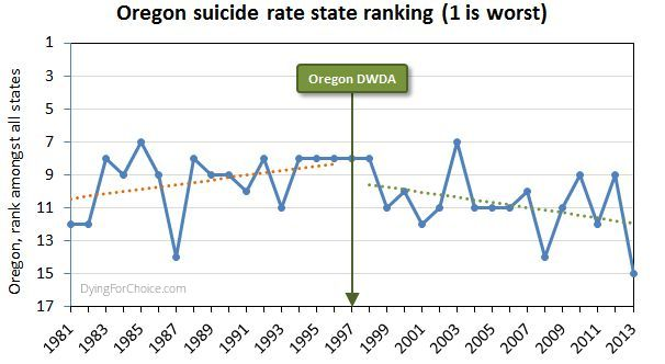 Oregon suicide ranking among all USA states (number 1 is worst)