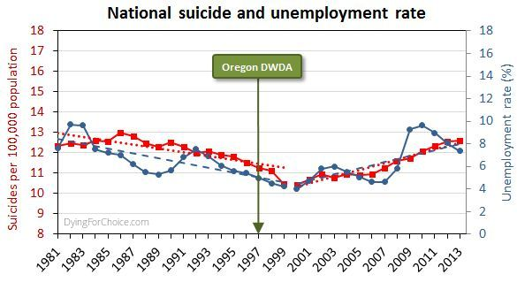 USA suicide and unemployment rates